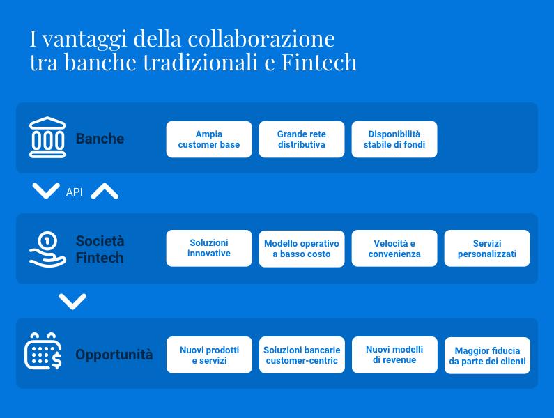 Collaborazione tra banche e Fintech