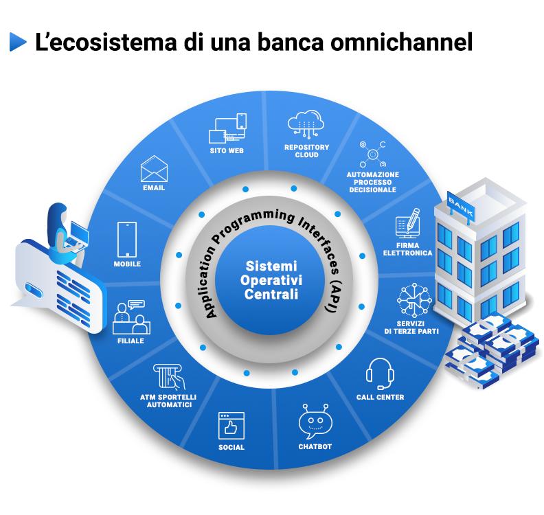 Ecosistema banca omnichannel