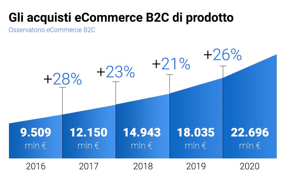 Acquisti ecommerce B2C
